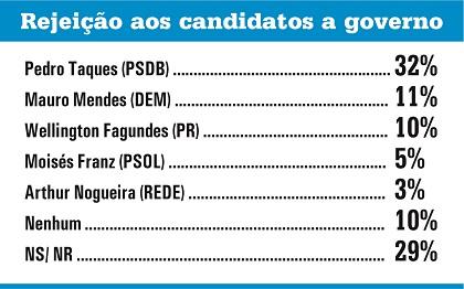 Gazeta Dados governador