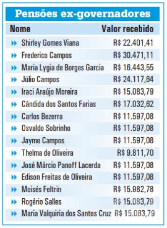pensões ex-governadores