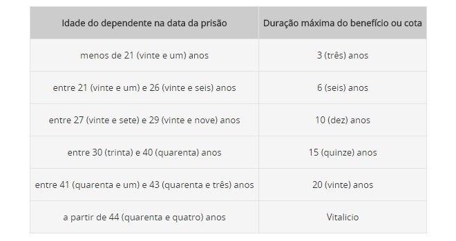 Tabela R7 auxilio-moradia