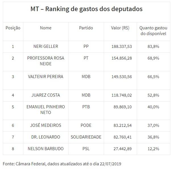 Ranking Deputados
