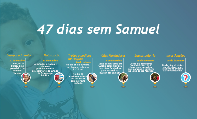 Infográfico Samuel