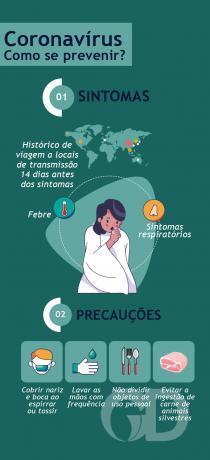 Infográfico de prevenção do coronavírus