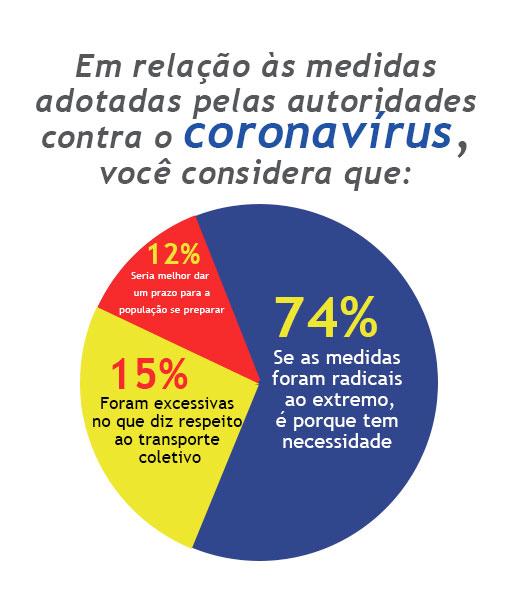 Enquete coronavírus 27 de março