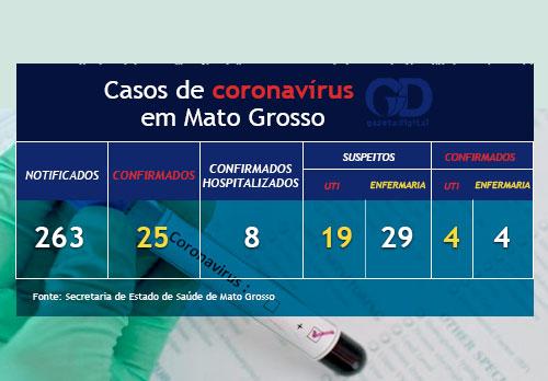Boletim coronavírus - 31 de março