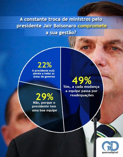 Enquete da semana Bolsonaro