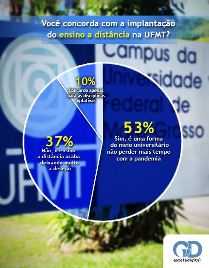 Enquete EAD UFMT
