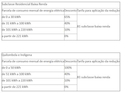 Tabela Procon-MT