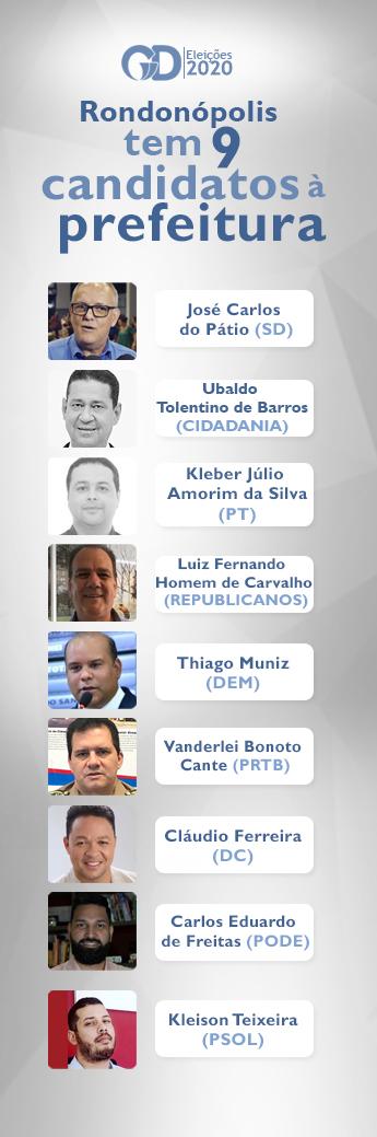 Candidatos á prefeitura de Rondonópolis