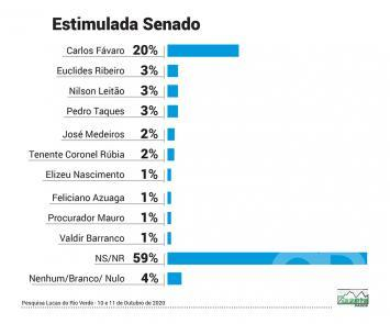 Gazeta Dados - Senado - Estimada