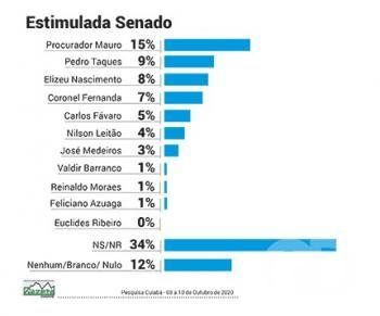 Senado Cuiabá 2