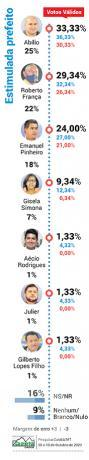 Gazeta Dados - Prefeitura de Cuiabá - Estimulada