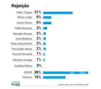 Rejeição Senado Cuiabá 2