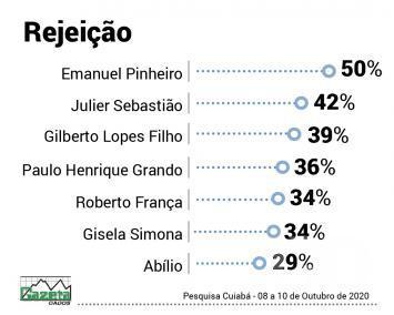 Gazeta Dados - Rejeição Prefeitura de Cuiabá