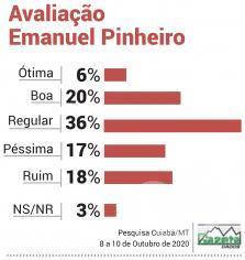 Avaliação Emanuel Pinheiro
