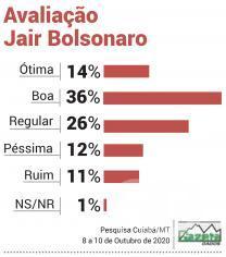 Avaliação Bolsonaro