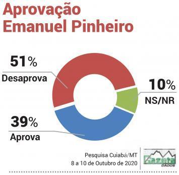 Aprovação Emanuel Pinheiro