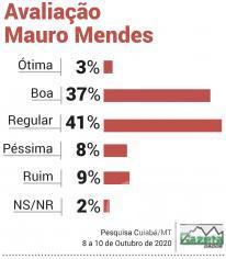 Avaliação Mauro Mendes
