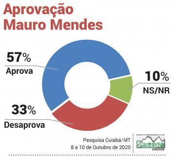 Aprovação Mauro Mendes