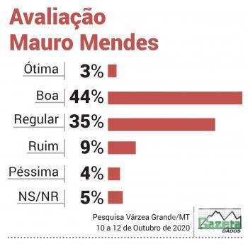 Avaliação Mauro Mendes VG