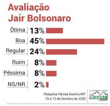 Avaliação Bolsonaro VG