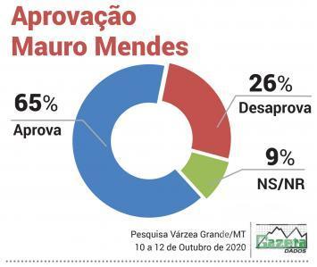 Aprovação Mauro Mendes VG
