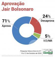 Aprovação Bolsonaro VG